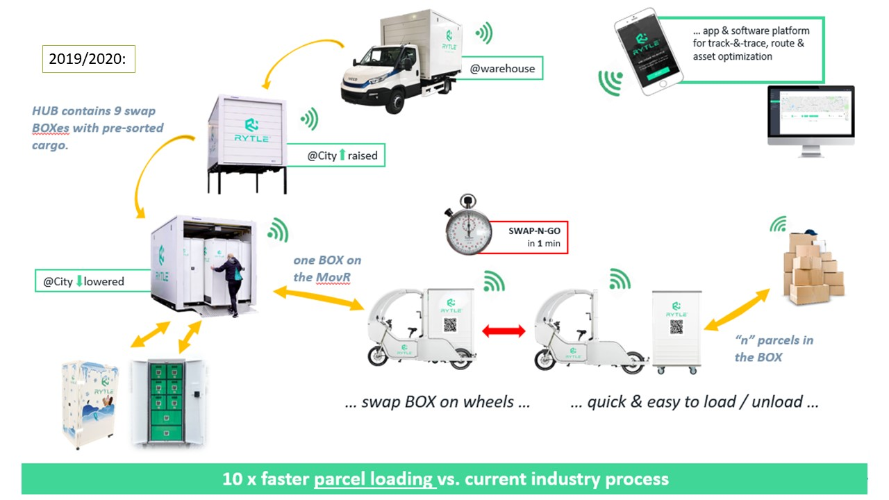 ULaaDS delivery system: sorting and distribution scheme